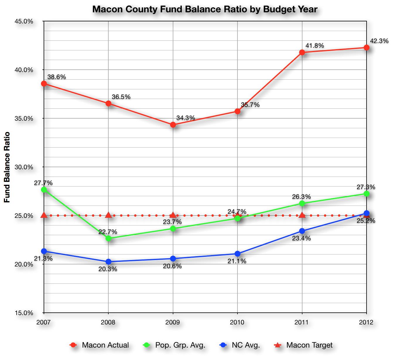 Macon County General Fundbalance of macon county
